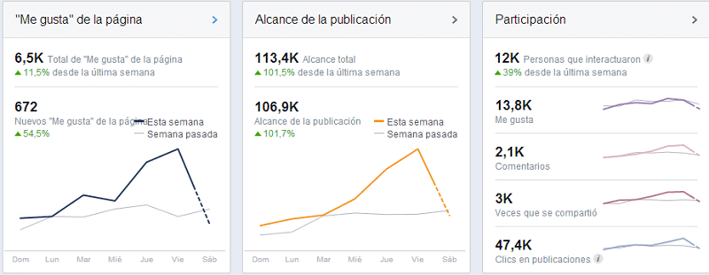 ampliar el alcance en las fan pages de facebook