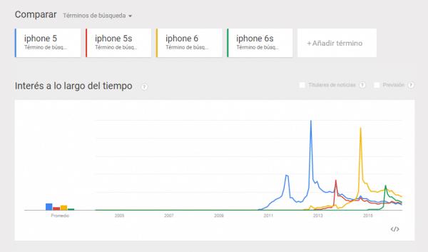 comparación tendencias de búsquedas G Trends